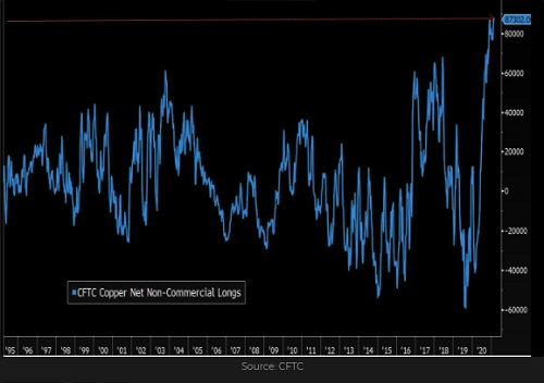Copper Speculative Positioning Chart