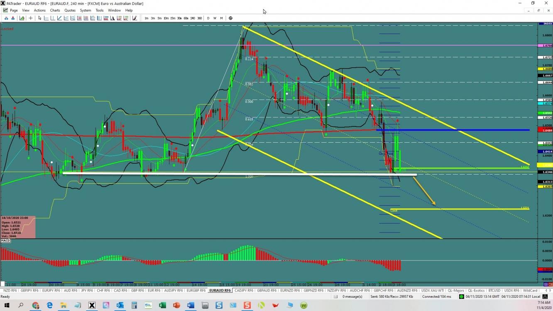EUR/AUD Channel | Investing.com