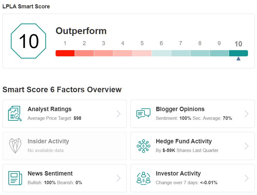 LPLA Smart Score