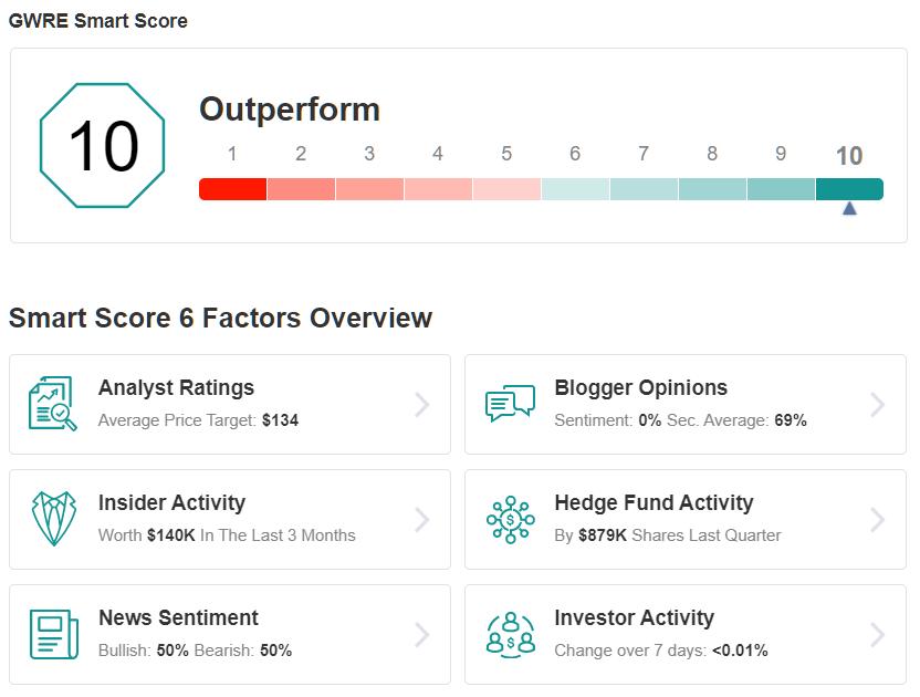 GWRE Smart Score