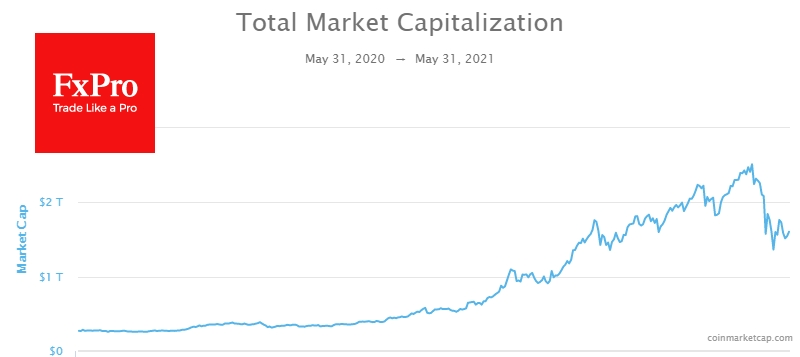 The total capitalization of the crypto market has stopped at around $1.5T