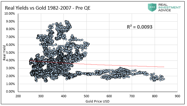 Real Yield Vs Gold 1982-2007 - Pre QE