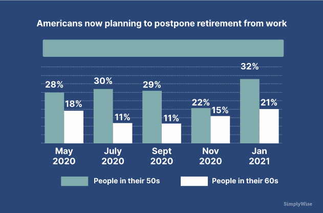 Americans Planning To Postpone Retirement