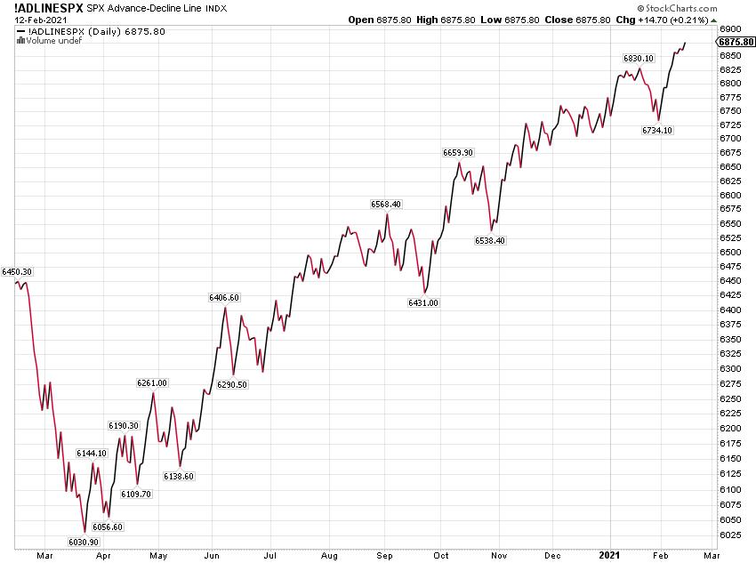SPX Advance - Decline Line Chart