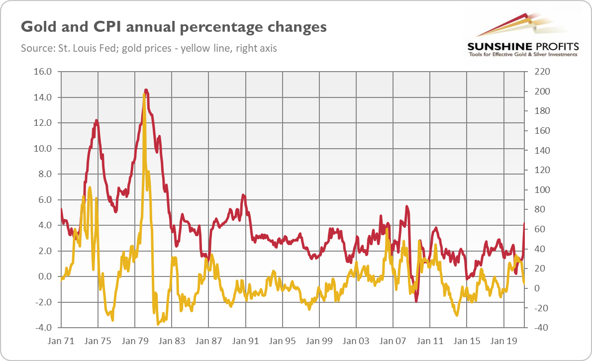 Gold And CPI Annual Changes.