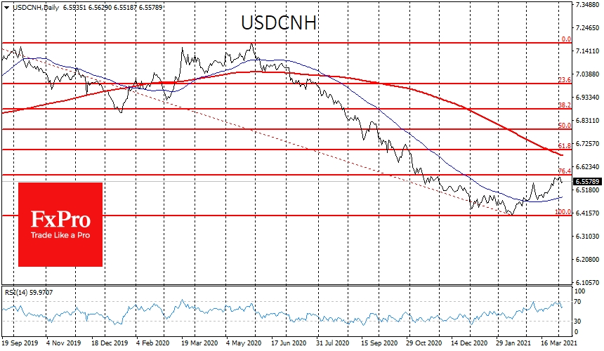 Pullback of USDCNH lost its strength near 23.6% Fibo retracement level