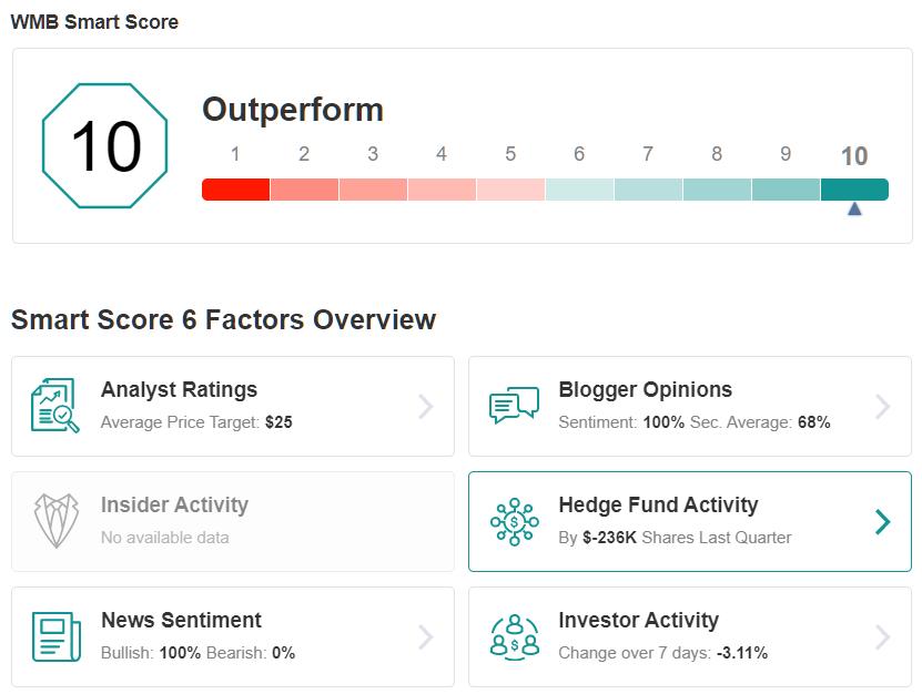 WMB Smart Score