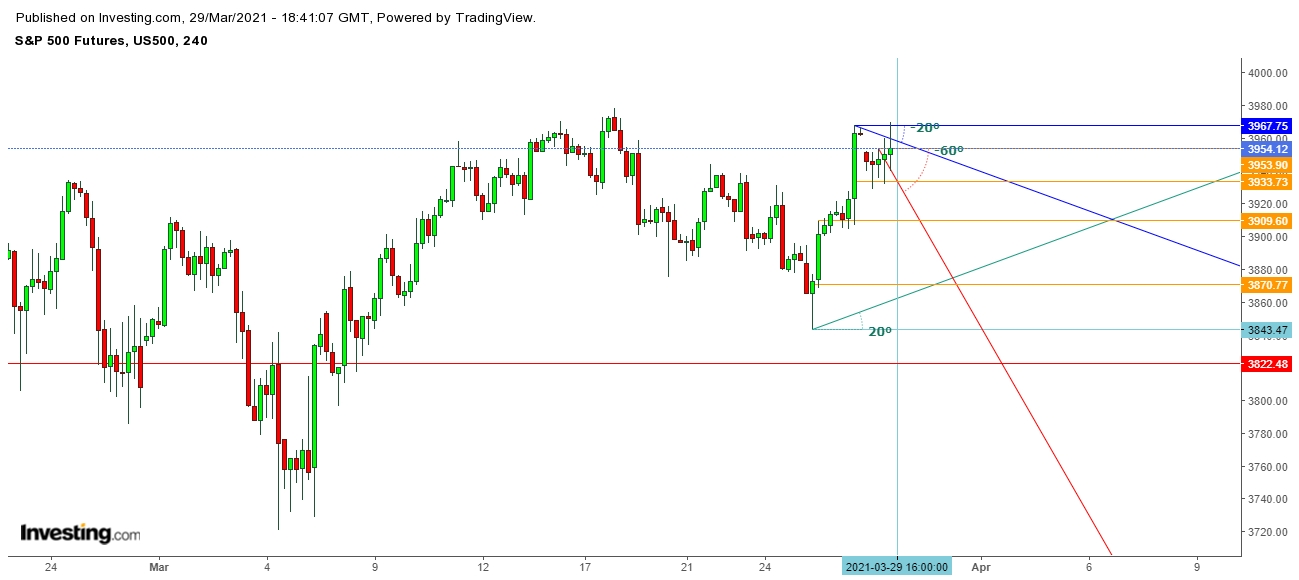 S&P 500 Futures 4 Hr. Chart