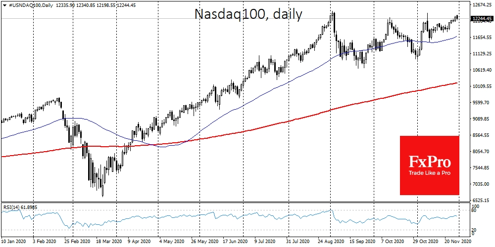 Nasdaq100 remain close to levels where growth had previously lost momentum