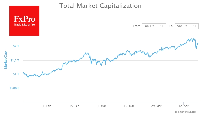 The total capitalisation of the crypto market collapsed by $200bn