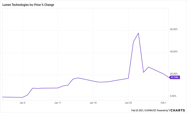 LUMN-Price Chart