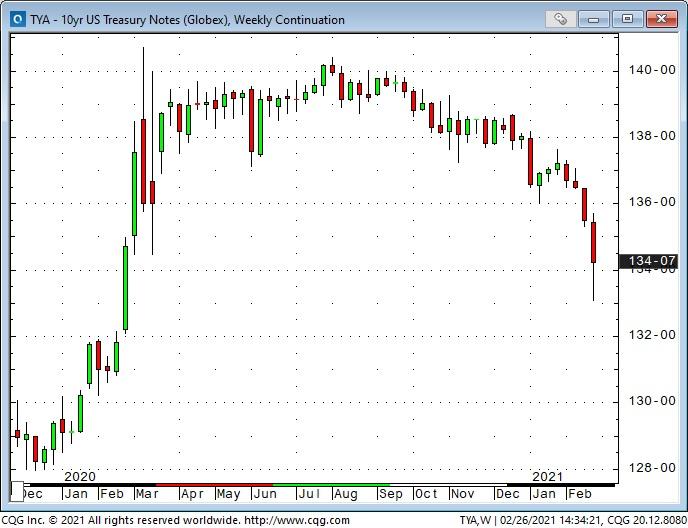 10 Yr Treasury Note Weekly Chart