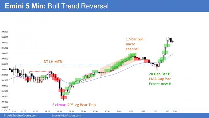 E-mini bull trend reversal and E-mini triggered high 1 buy signal