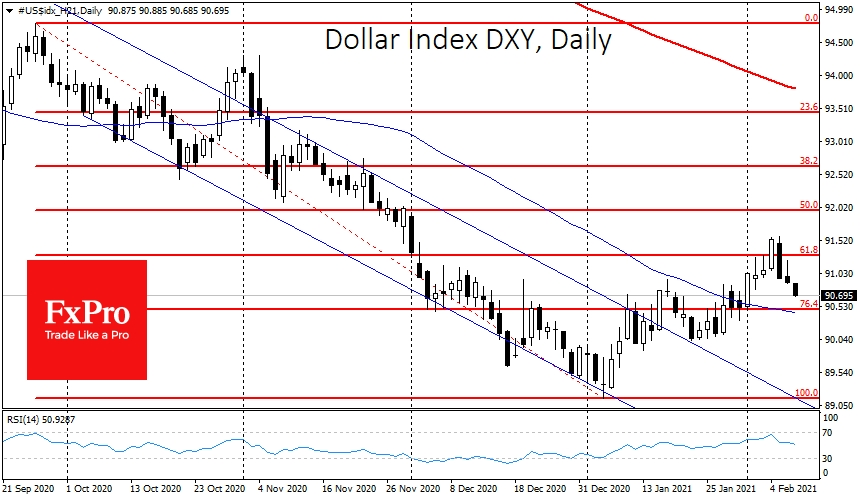 Classical Fibonacci's end of correction for DXY