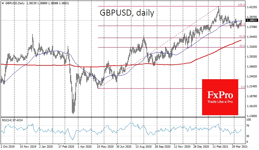 GBPUSD is gaining for the sixth trading session in a row