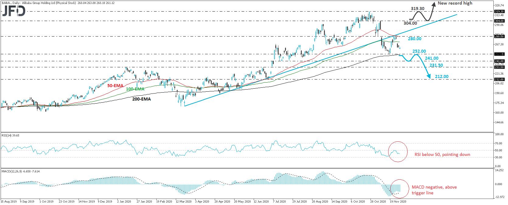 Alibaba stock daily chart technical analysis