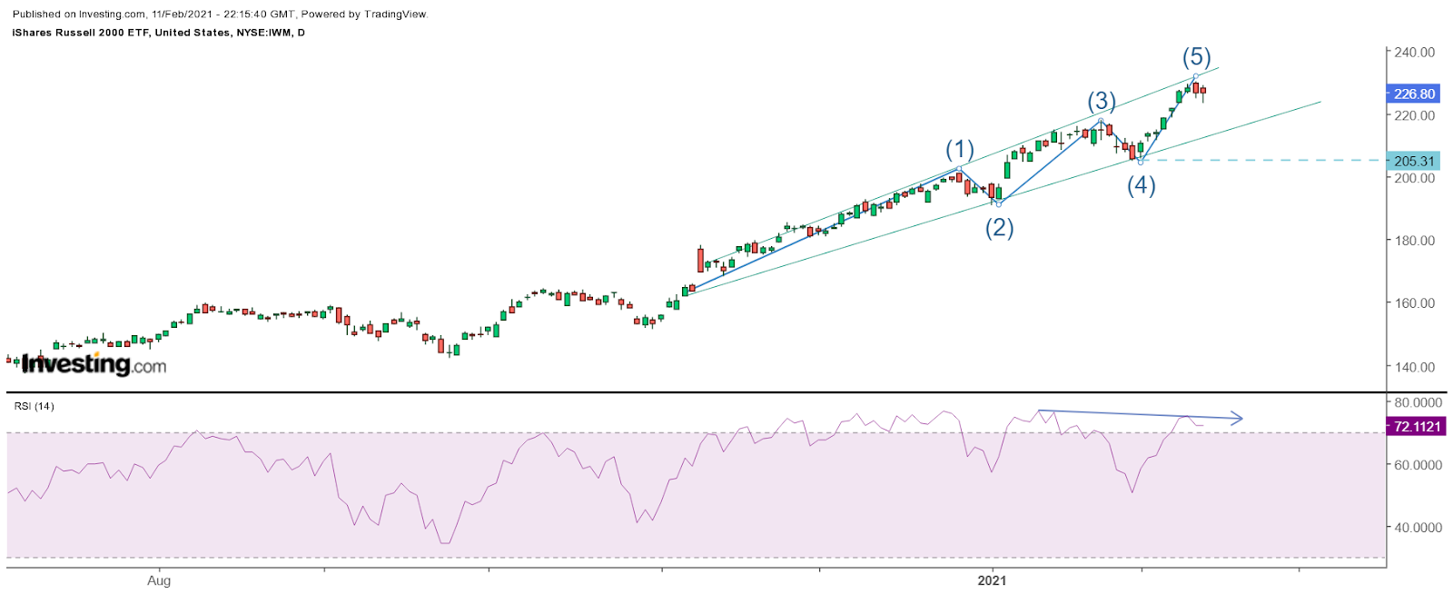 Russell 2000 Daily