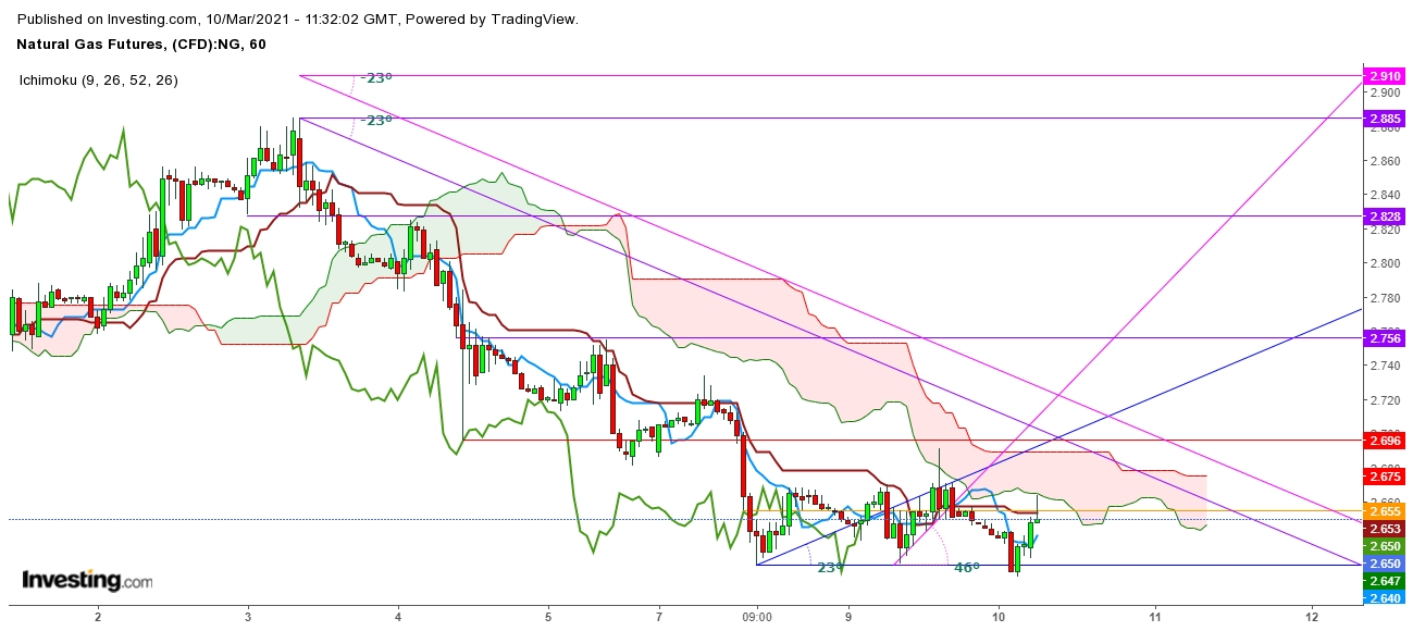 Natural Gas Futures 1 Hr. Chart