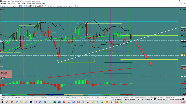 EUR/JPY Range Trade | Investing.com