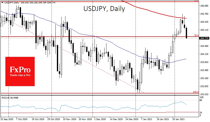 USDJPYsaw strong resistance after touch 200-DMA