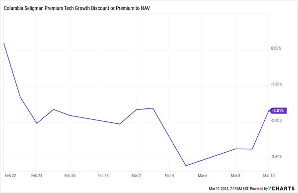 STK-Premium Discount NAV