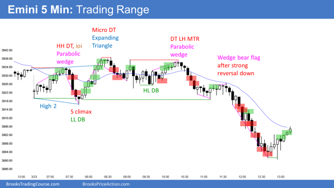 E-mini in trading range with breakout below bottom of trading range and 3900 big round number