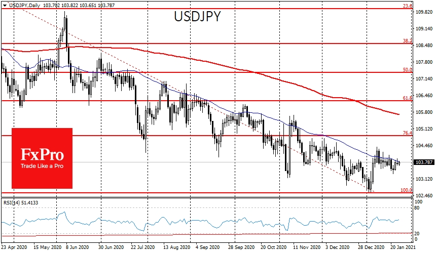 USDJPY has been fighting off attempts to break above its 50-day average