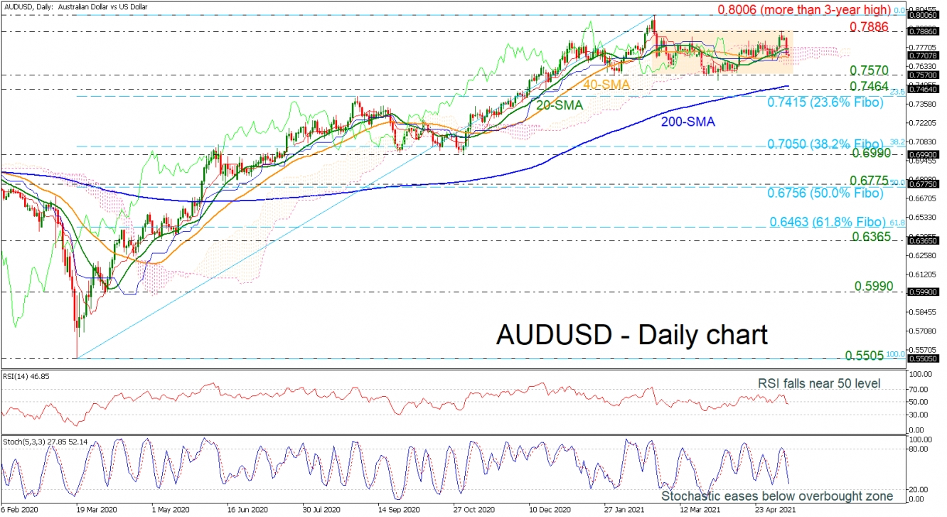 AUDUSD plunges in consolidation area