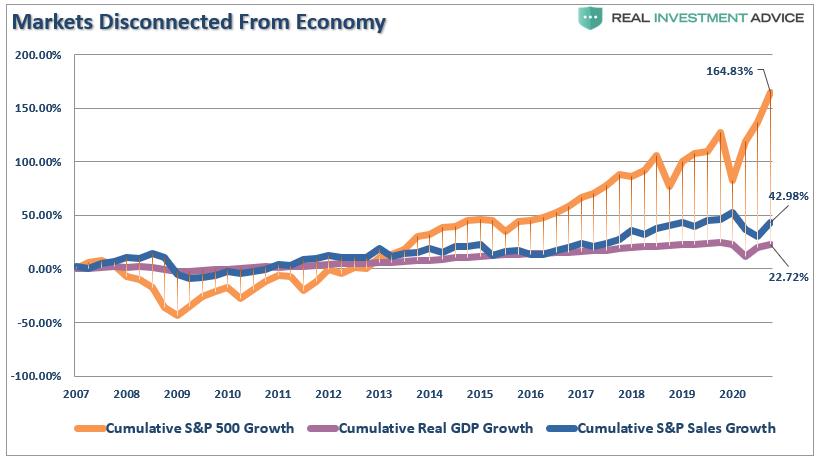الانفصال بين الأسواق والاقتصاد
