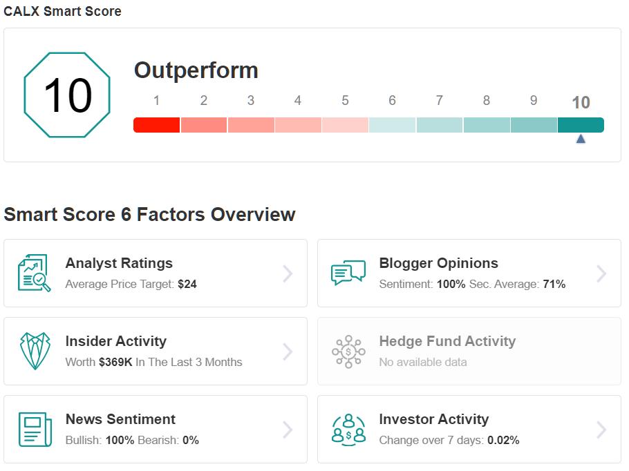 CALX Smart Score
