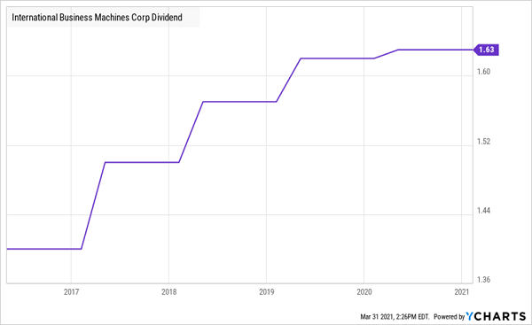 IBM-Dividend-Growth