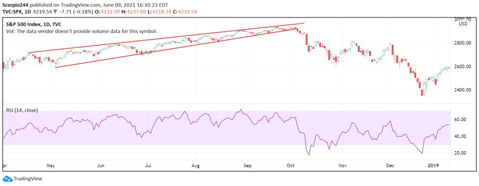 SP Chart - Post Rising Wedge Break