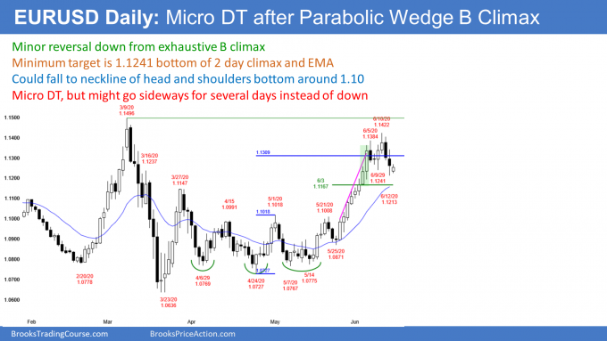 EURUSD Forex micro double top after buy climax