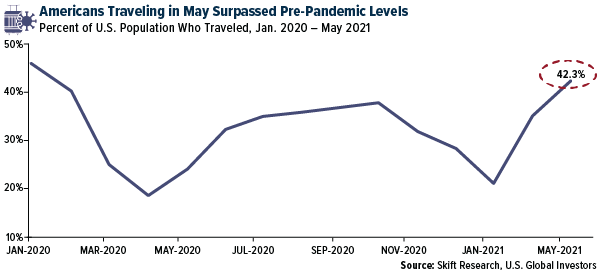 Americans Traveling in May Surpassed Pre-Pandemic Levels