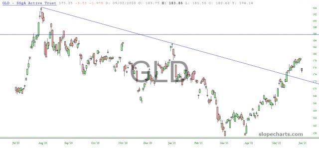 GLD Chart