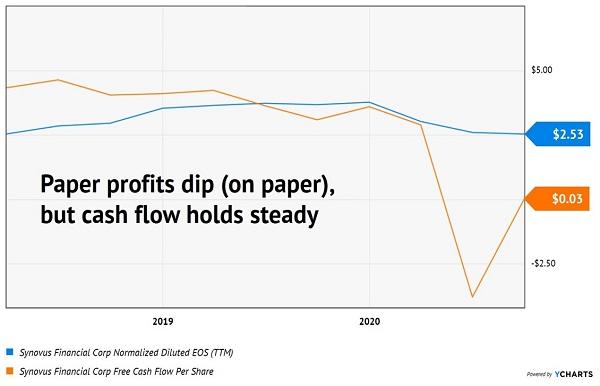SNV-Profits Cash Flow Chart
