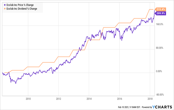 ECOLAB-Price Dividend Chart