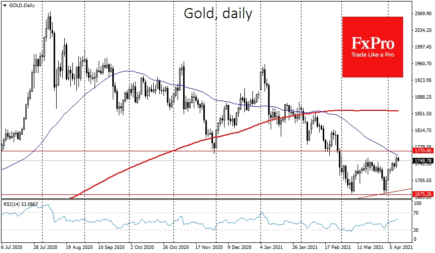 Gold is enjoying demand