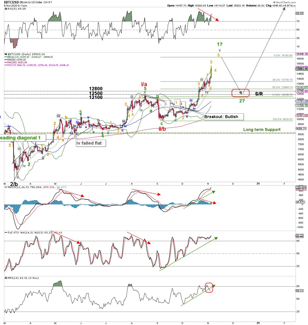 btcusd admirális piacok