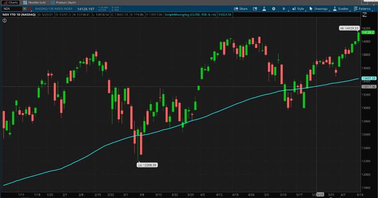 NASDAQ 100 Daily Chart.