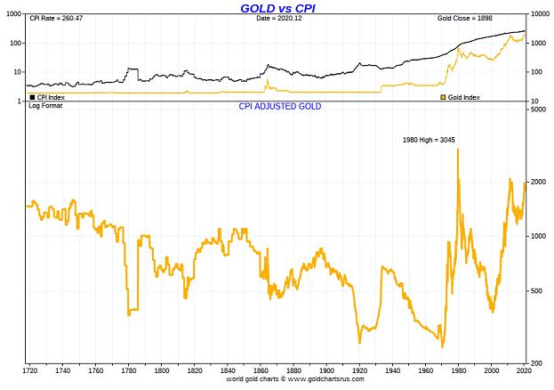 Gold Vs CPI Chart
