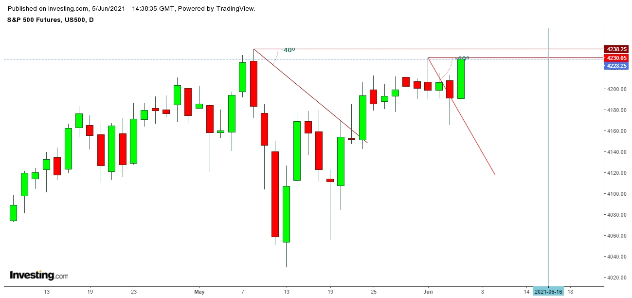 SP 500 Futures Daily Chart