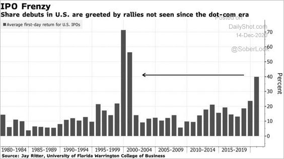 IPO Frenzy