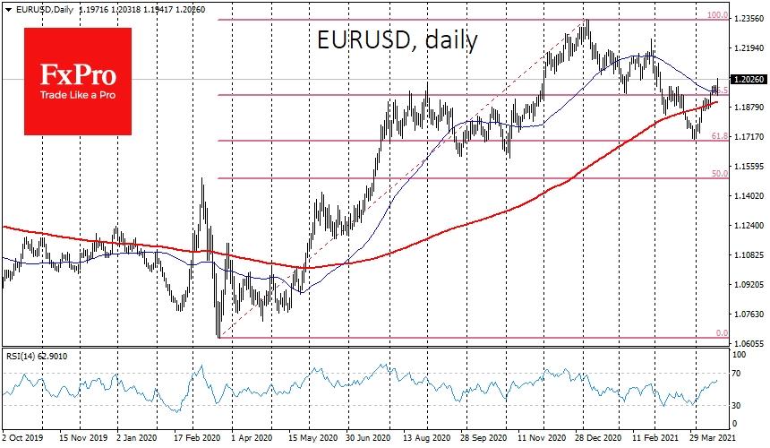 EURUSD could target 1.33