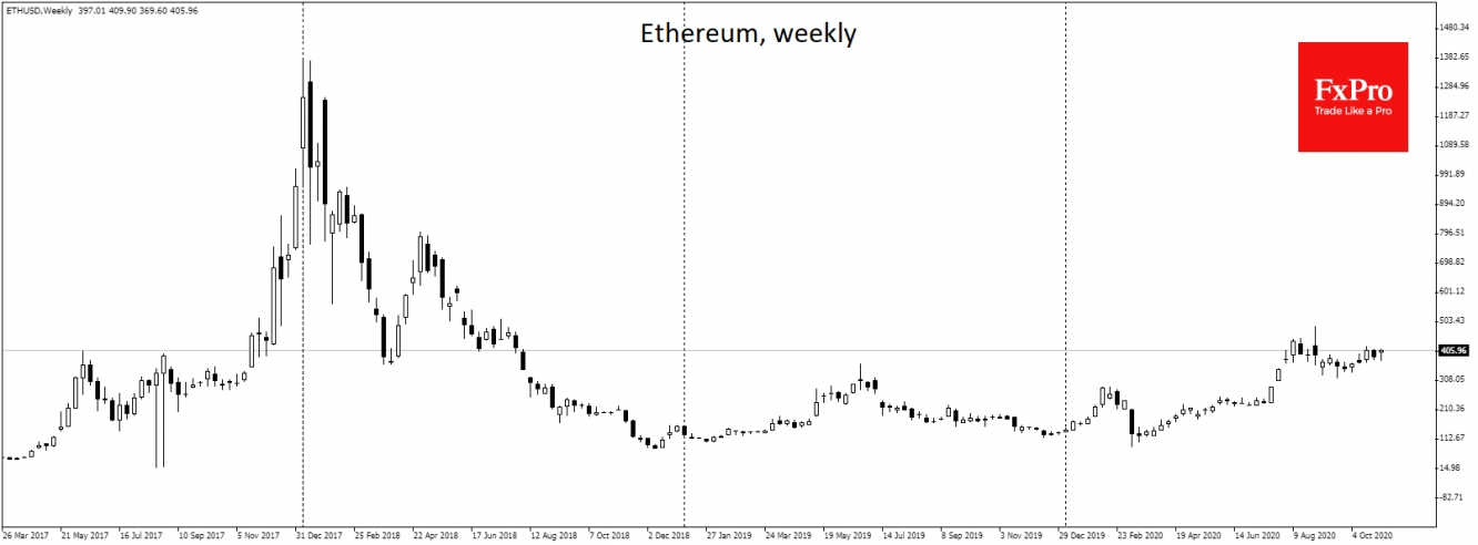 Ethereum (ETH) climbed by more than 6% to $404