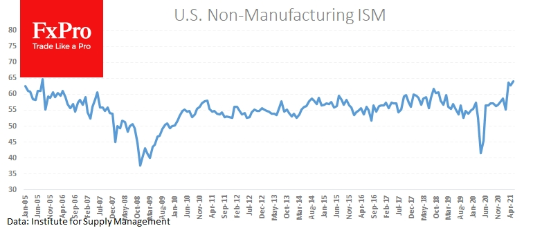 ISM reported a record PMI for non-manufacturing industries at 64
