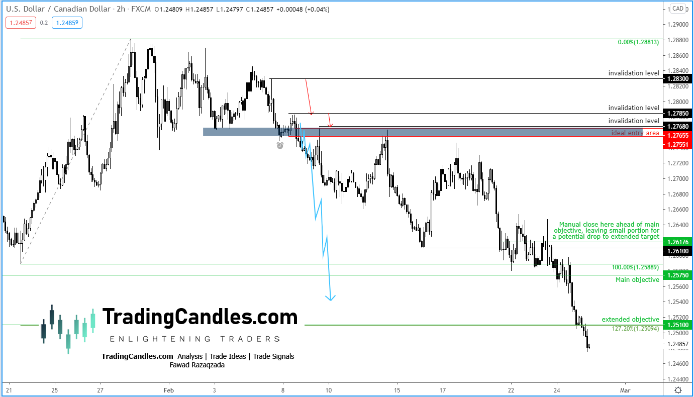 USD/CAD After