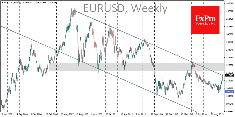 EURUSD has been approaching the resistance level of the downtrend since 2011