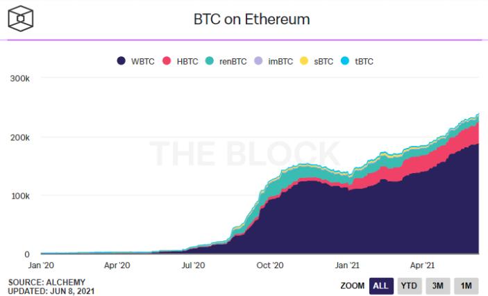 BTC On Ethereum