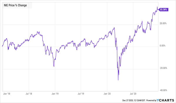 NIE Price Chart